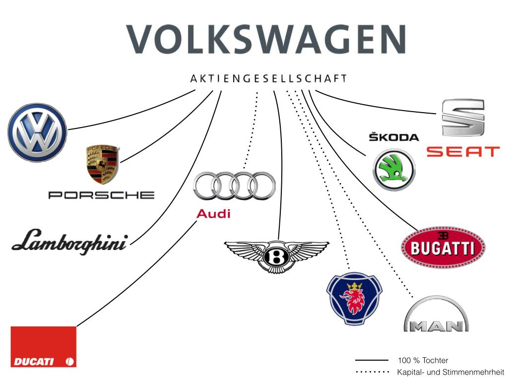 Der Mann Und Sein Autowelche Automarke Geh 246 Rt Zu Welchem Konzern